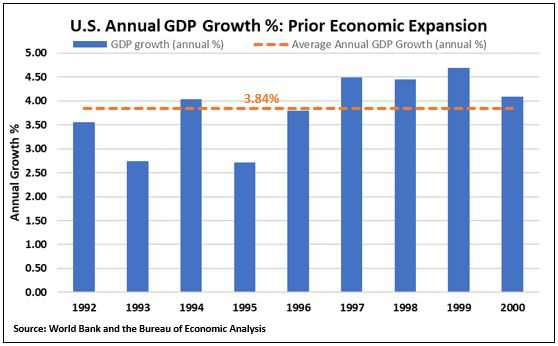 annual gdp growth prior expansion.JPG