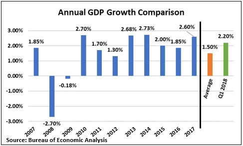 Annual GDP Growth.JPG
