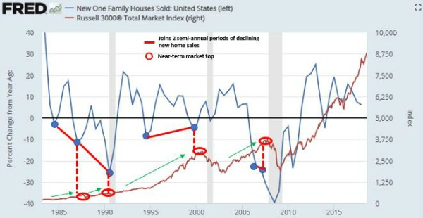 Home sales and stock market.JPG