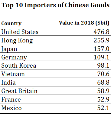 9 China Importers.png