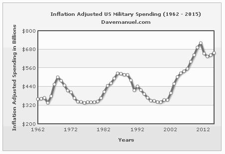 inflation adjusted US military spending
