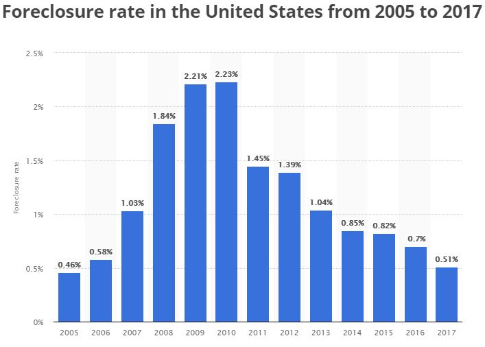 US Foreclosure rate.JPG
