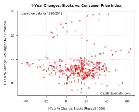 stocks vs inflation.JPG