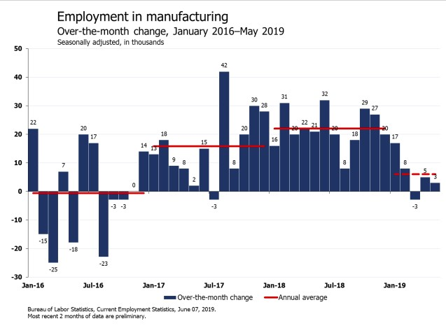 Employment in manufacturing.tif.jpg