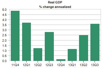 real gdp percent change by quarter