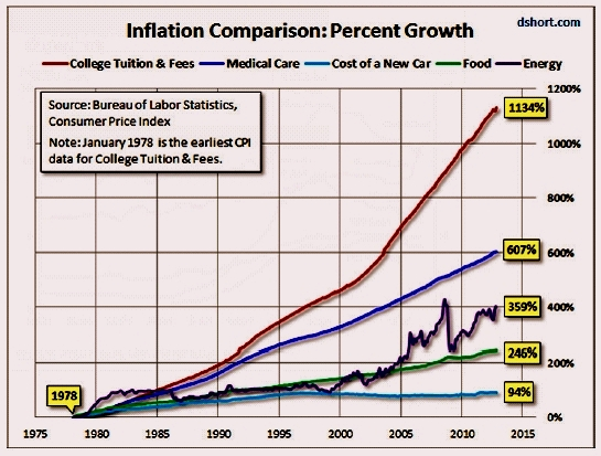 inflation comparison of various goods
