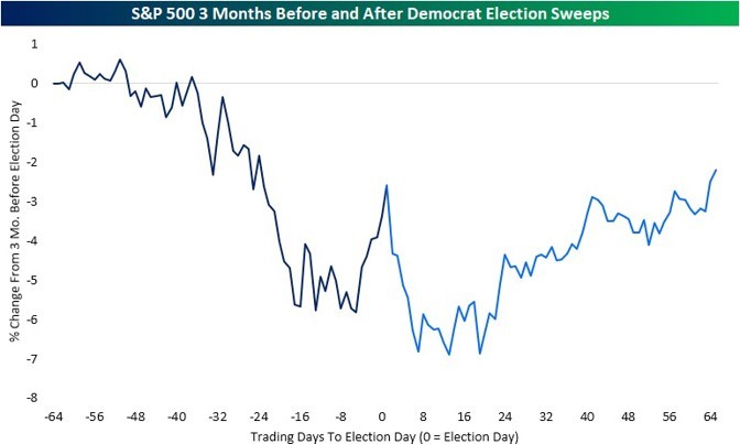 7 SPX 3M Before and After Democrat Election Sweeps (Bespoke).jpg