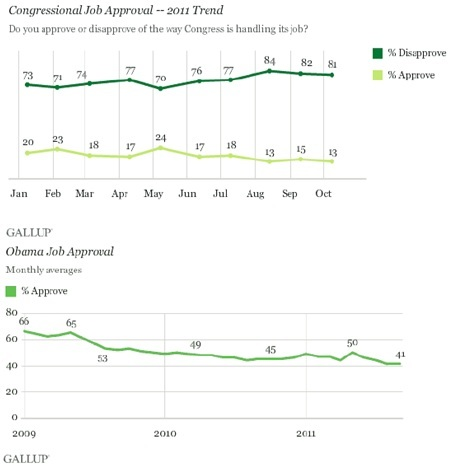 congressional job approval 2011 trend