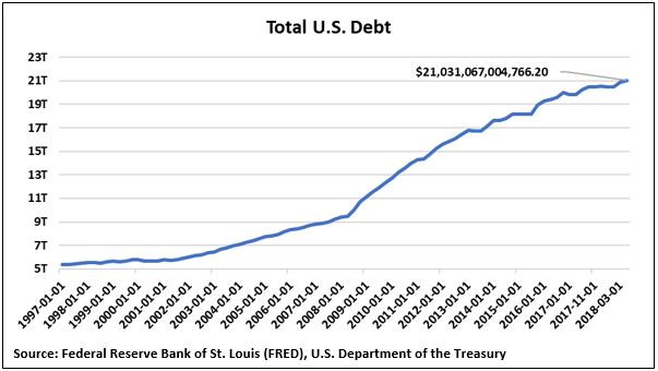 Total US Debt.JPG
