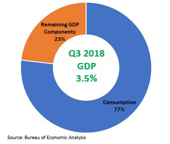 GDP Consumption pie chart.JPG