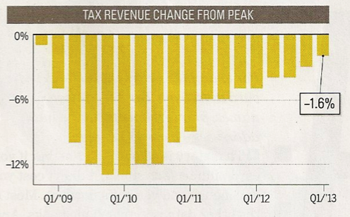 tax revenue change from post recession