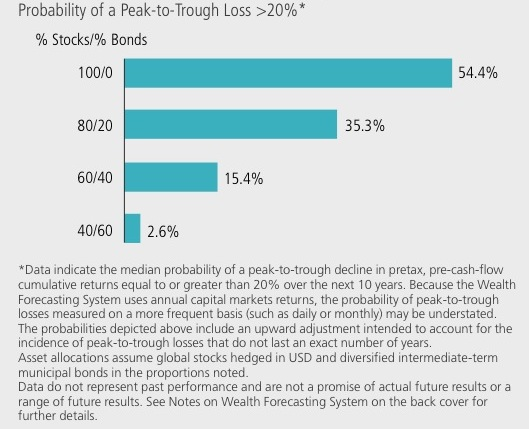 probability of a peak to trough loss