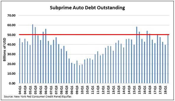 subprime auto loans outstanding.JPG