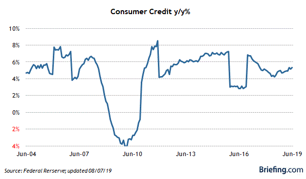 8 Consumer Credit.png