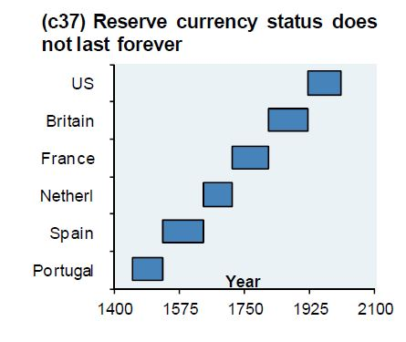 reserve currency status over time