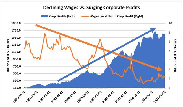 Declining Wages vs. Surging Corporate Profits.JPG