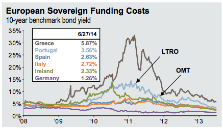 European Sovereign Funding Costs