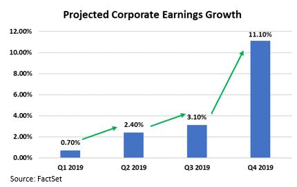 Projected earnings growth.JPG