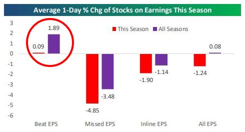 Average percent change for stocks on earnings.JPG