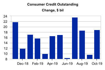 8 Consumer Credit Outstanding.png