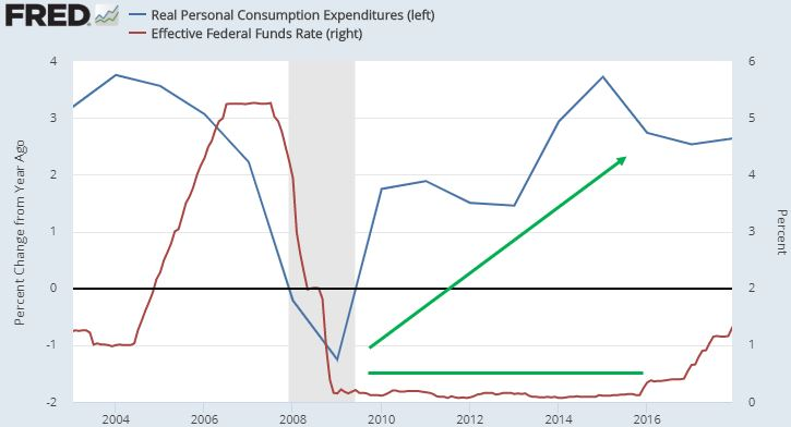 Consumption and interest rates.JPG
