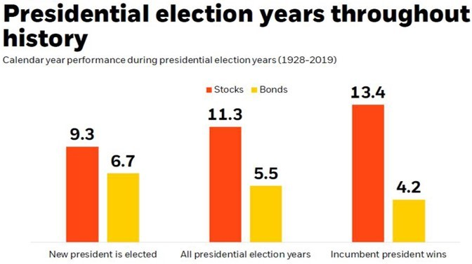 6 SPX During Election Years.jpg