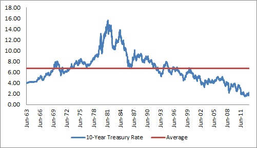 10 year treasury rate over time