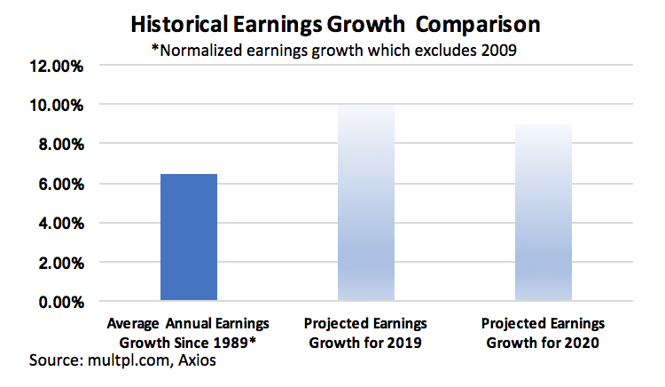 Historical Earnings Growth Comparison.jpg