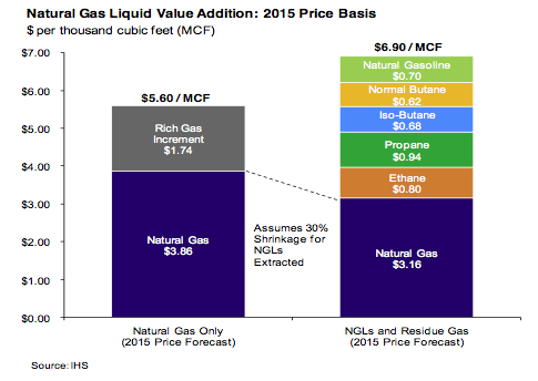 natural gas liquid value addition