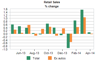 retail sales percent change by quarter