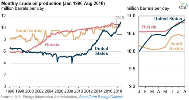 Monthly Crude Oil Production.JPG