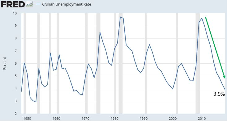 Civilian Unemployment Rate.JPG