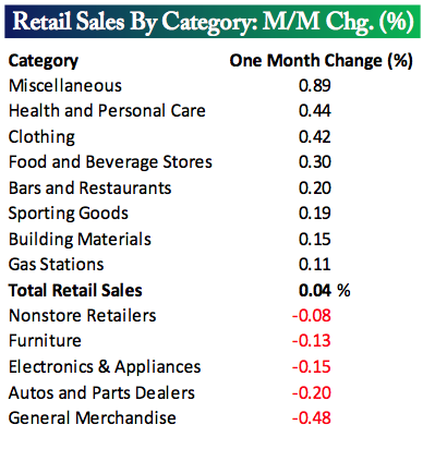 retail sales by category