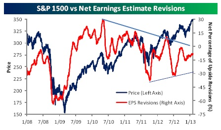 S&P 1500 vs net earnings estimate revisions
