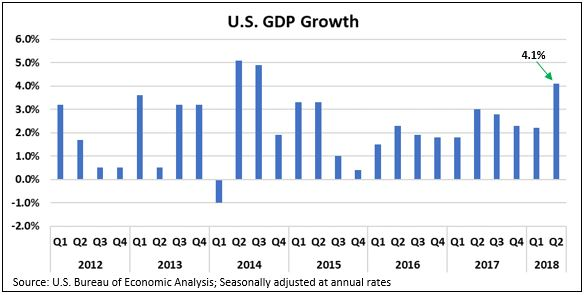 US GDP Growth.JPG