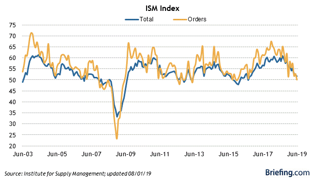 5 ISM Index.png