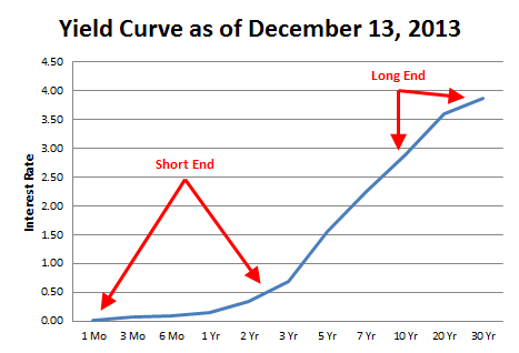 yield curve as of december 2013