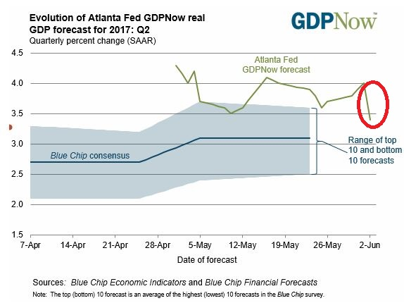 GDP Nowcast Q2.JPG