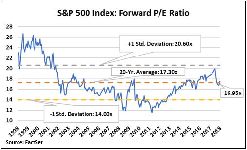 SP500 Valuation.JPG