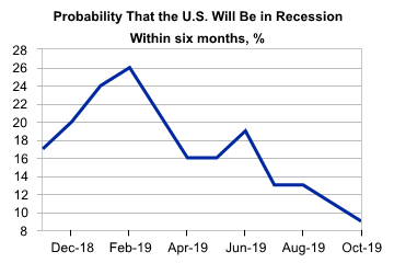 9 Recession Probability.png