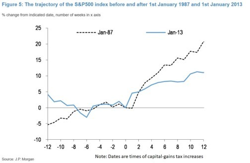 8 S&P 500 Before and After Cap Gains Tax Increase.jpg