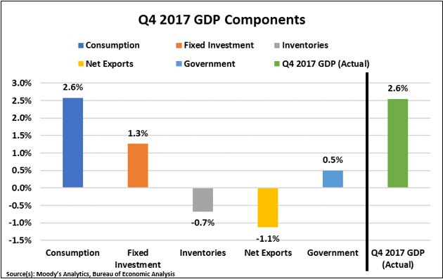 Q4 2017 GDP Components.JPG