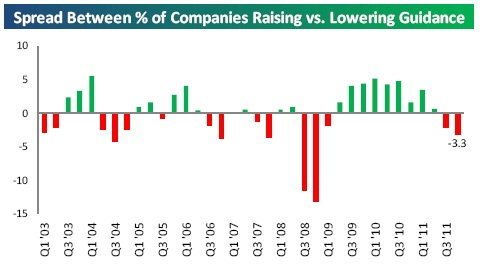 spread between percent of companies raising and lowering guidance