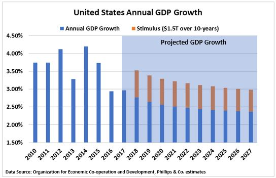 US GDP Growth and projection.JPG