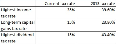 tax rates increase