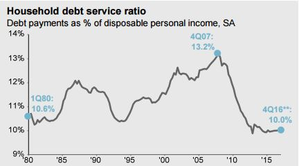 Household debt.JPG