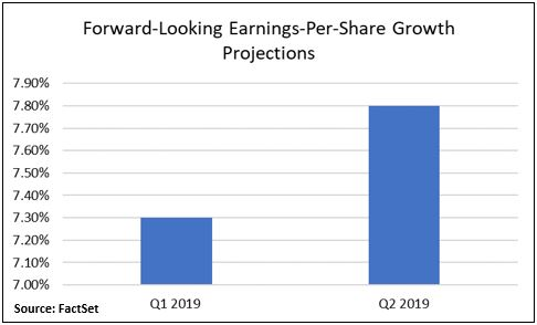 Forward Loooking EPS Projections.JPG