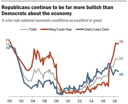 Republicans more bullish than democrats 1.JPG