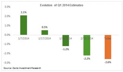 evolution of q1 2014 estimates