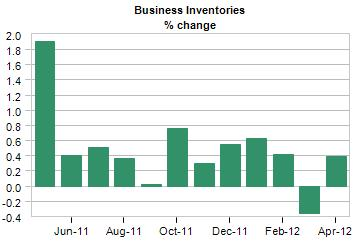 business inventories change